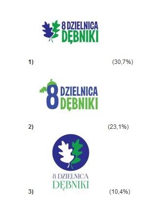 wyniki ankiety na znak graficzny dzielnicy 8